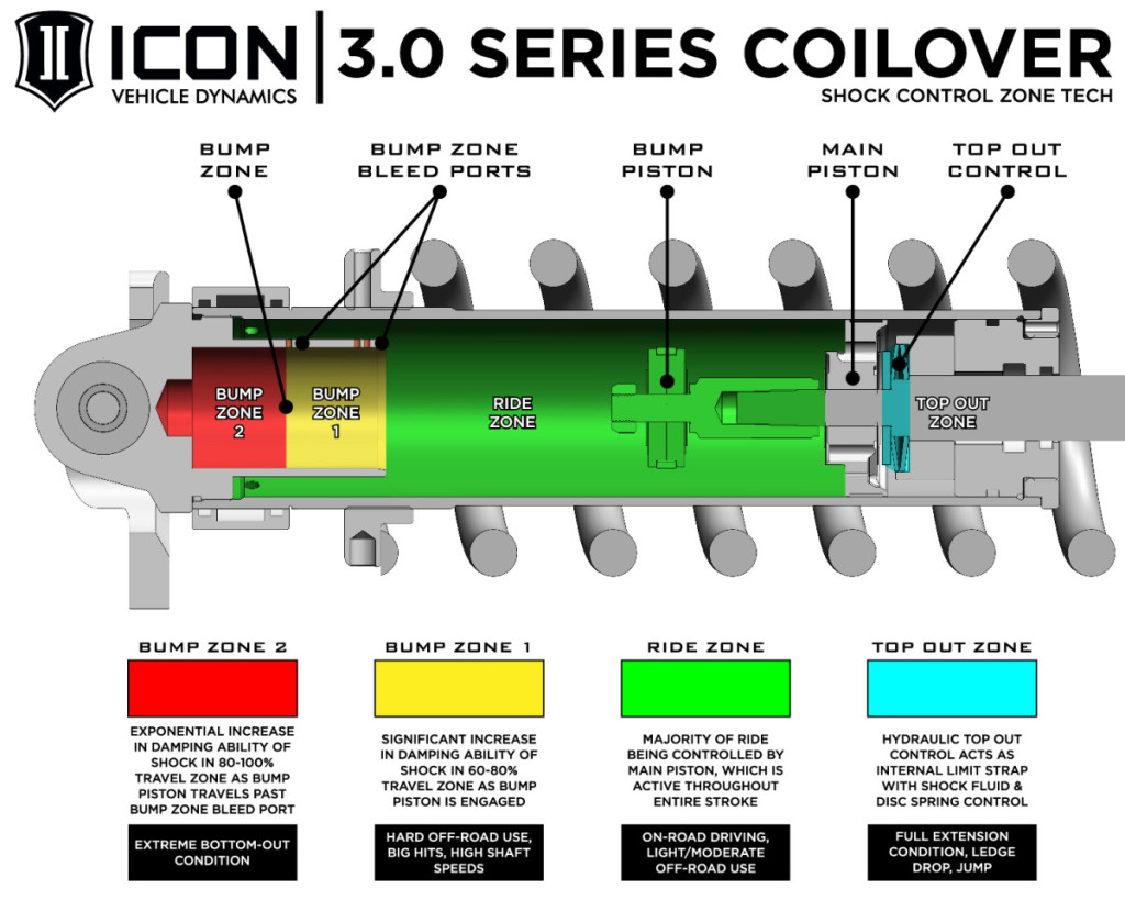 ICON-3.0-SERIES-COILOVER-TECHNOLOGY